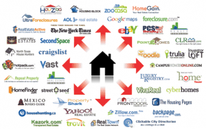 List of Websites To Sell Your House
