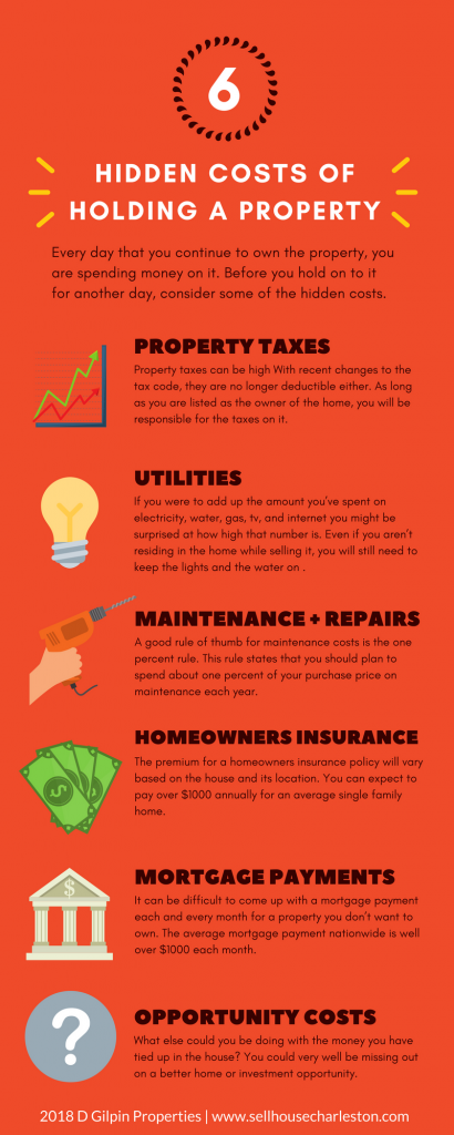 holding property costs infographic