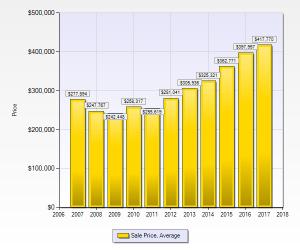 denver median sales price homes