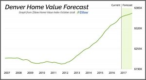 denver metro home value graph zillow.com