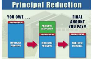 Principal Reduction Program