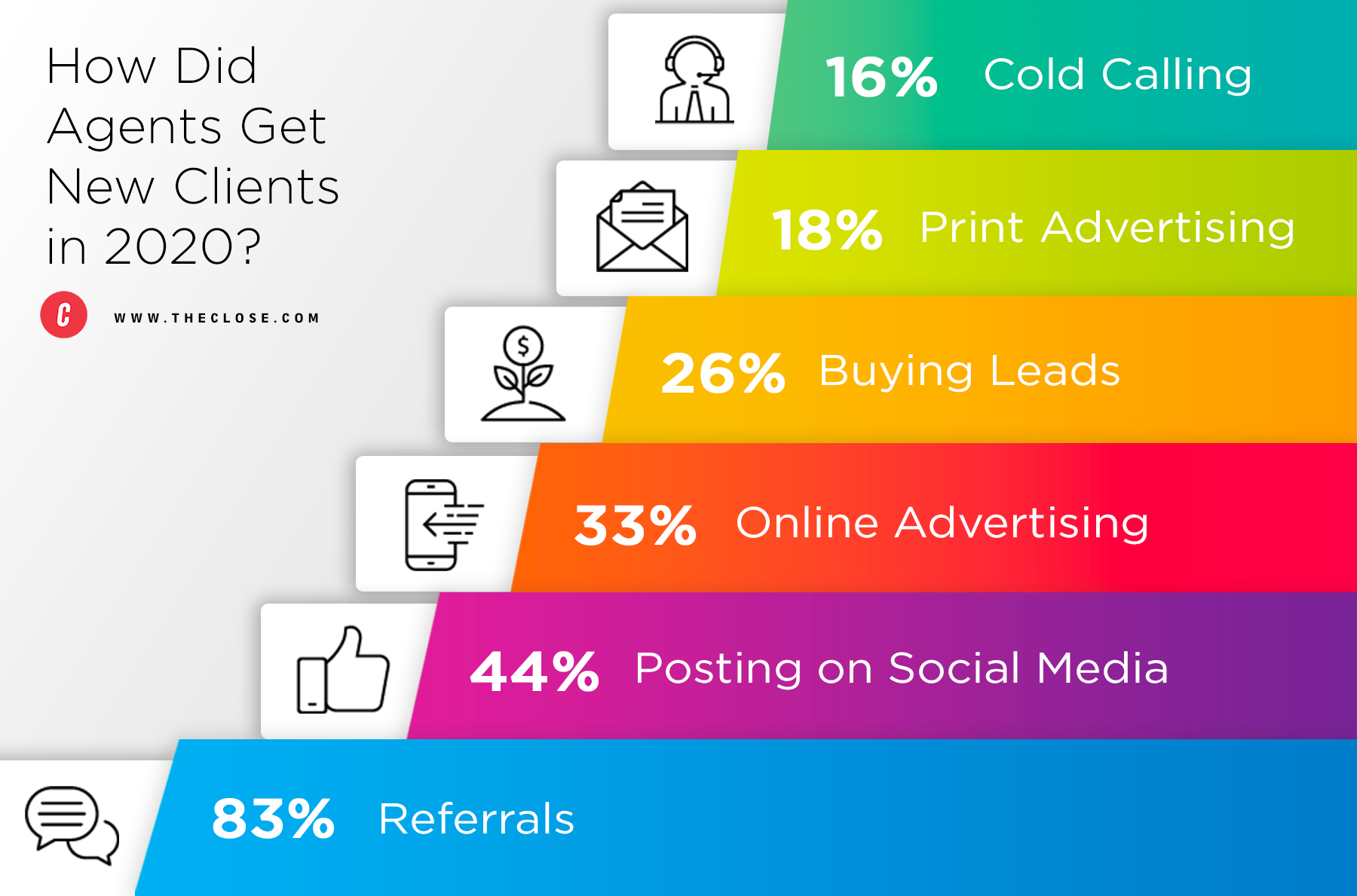 Social Media Real Estate Stats