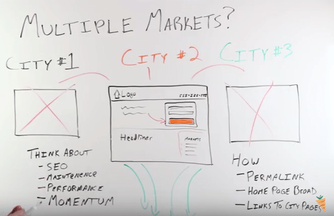 investing in multiple markets websites
