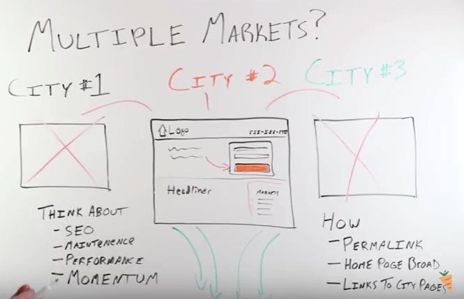 investing in multiple markets websites