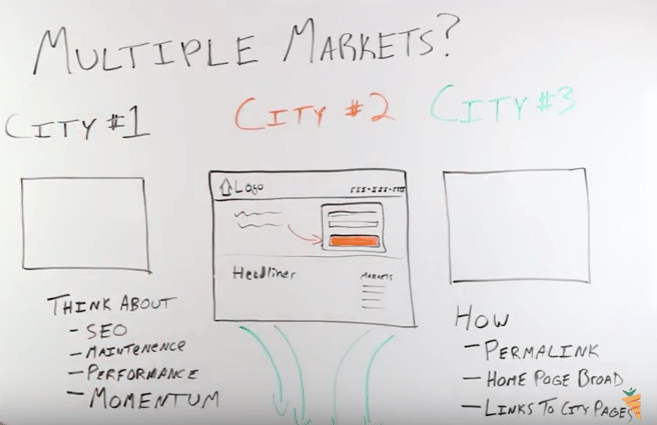 how to invest in multiple markets