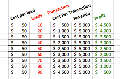 The number of leads you need to close a single transaction will determine your property.