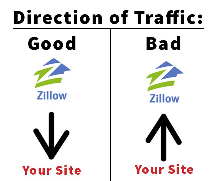 Capture traffic from Zillow... don't let them capture traffic from you.